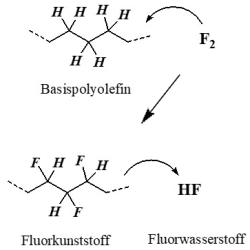 Fluortechnik © WTB Elektro GmbH